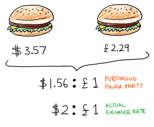 Purchasing power parity and the big mac index essay.