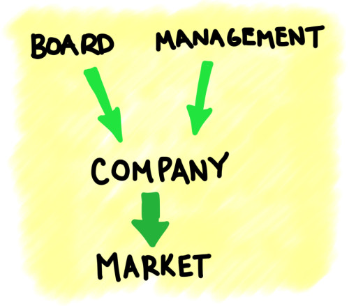 099-boardofdirectorsrolesresponsibilities
