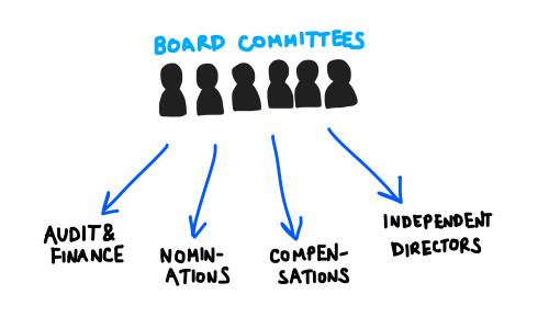104-boardofdirectorscommittees