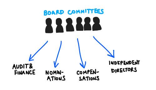 104-boardofdirectorscommittees